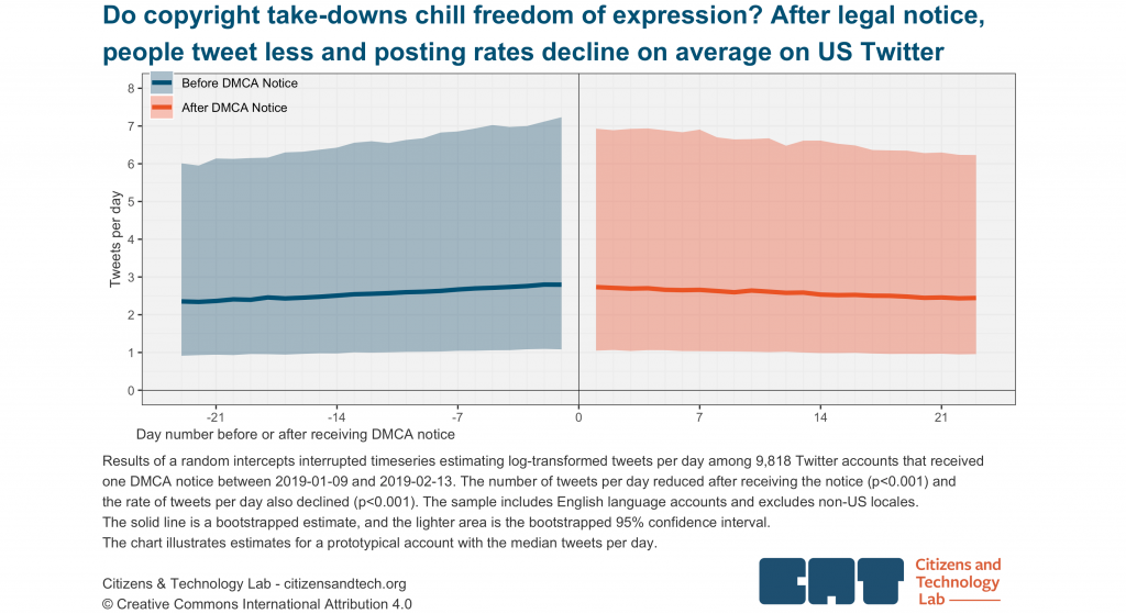 Chart: Do copyright take-downs chill freedom of expression? After legal notice, people tweet less and posting rates decline on average on US Twitter